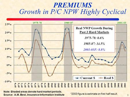1 Note: Shaded areas denote hard market periods. Source: A.M. Best, Insurance Information Institute PREMIUMS Growth in P/C NPW Highly Cyclical Real NWP.