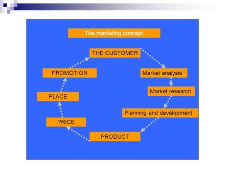 The marketing concept THE CUSTOMER PROMOTION Market analysis