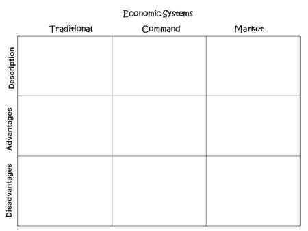 Economic Systems Traditional 		Command 		Market Description Advantages
