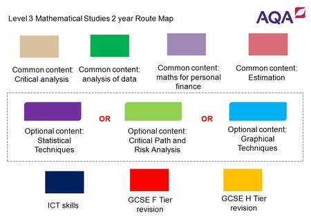 GCSE Mathematics Linear Route Map – Foundation Tier Topic NumberAlgebra Geometry & Measures Topic Statistics Common content: Estimation Optional content: