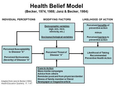 Health Belief Model Hbm Ppt Video Online Download