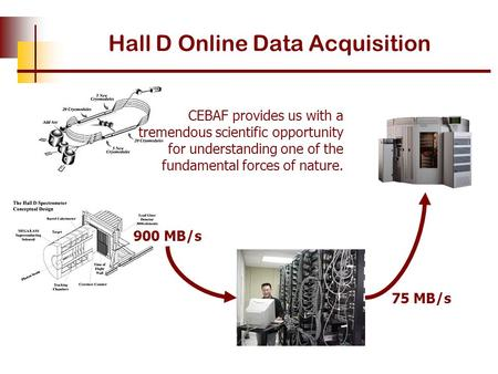 Hall D Online Data Acquisition CEBAF provides us with a tremendous scientific opportunity for understanding one of the fundamental forces of nature. 75.