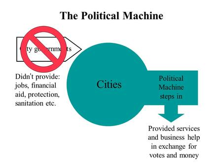 The Political Machine Cities City governments Didn ' t provide: jobs, financial aid, protection, sanitation etc. Political Machine steps in Provided services.