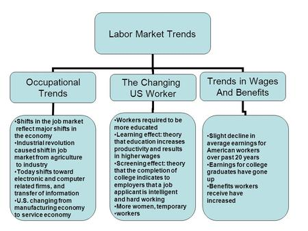 Labor Market Trends Occupational Trends Shifts in the job market reflect major shifts in the economy Industrial revolution caused shift in job market from.