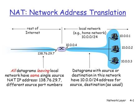 Network Layer4-1 NAT: Network Address Translation 10.0.0.1 10.0.0.2 10.0.0.3 10.0.0.4 138.76.29.7 local network (e.g., home network) 10.0.0/24 rest of.