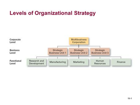 19–1 Levels of Organizational Strategy. 19–2 Types of Strategic Alternatives 1.Corporate-Level Strategy The set of strategic alternatives that an organization.