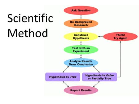 Scientific Method Take out a piece of paper and copy this graphic organizer on the full sheet of paper.