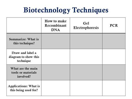 Biotechnology Techniques How to make Recombinant DNA Gel Electrophoresis PCR Summarize: What is this technique? Draw and label a diagram to show this technique.
