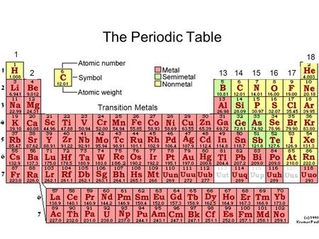 Metals Nonmetals Metalloids Noble Gases Ppt Video Online Download