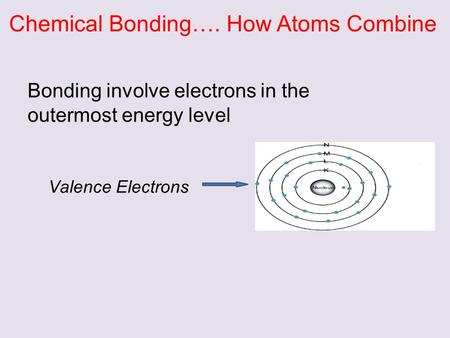 Chemical Bonding…. How Atoms Combine Bonding involve electrons in the outermost energy level Valence Electrons.