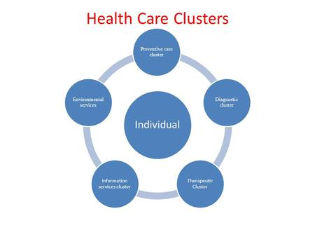 Health Care Clusters Individual Preventive care cluster