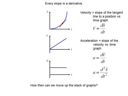 Every slope is a derivative. Velocity = slope of the tangent line to a position vs. time graph Acceleration = slope of the velocity vs. time graph How.