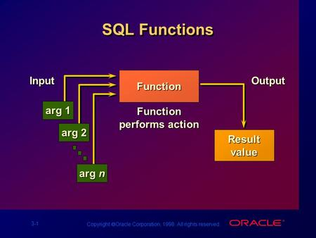 3-1 Copyright  Oracle Corporation, 1998. All rights reserved. SQL Functions FunctionInput arg 1 arg 2 arg n Function performs action OutputResultvalue.