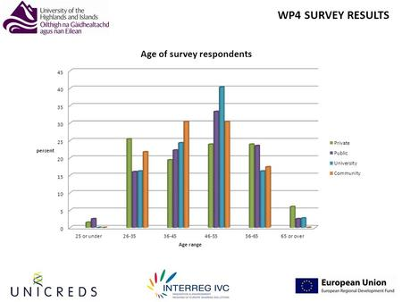 WP4 SURVEY RESULTS. Respondents by country and sector.
