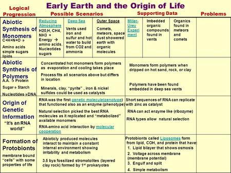 Early Earth and the Origin of Life Logical Progression Possible Scenarios Supporting Data Problems Abiotic Synthesis of Monomers Reducing Atmosphere Deep.