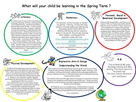 What will your child be learning in the Spring Term ? Literacy: In Literacy we focus on Communication and Language, Reading, Writing, Listening skills.