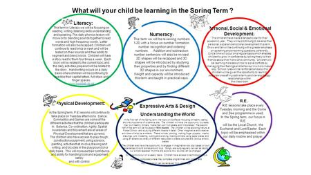 What will your child be learning in the Spring Term ? Literacy: This term in Literacy we will be focusing on reading, writing, listening skills understanding.
