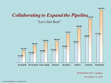 "Source: Postsecondary Education OPPORTUNITY Collaborating to Expand the Pipeline ""Let's Get Real"" Presented by: Ed C. Apodaca November 3-5, 2005."