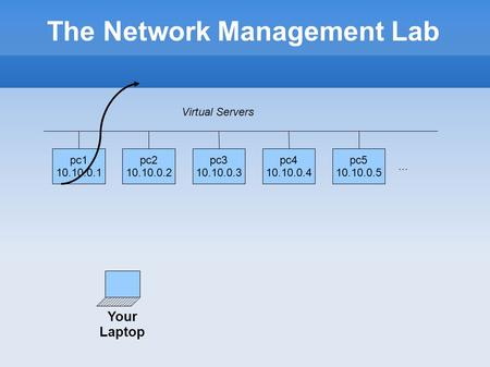 The Network Management Lab pc1 10.10.0.1 pc2 10.10.0.2 pc3 10.10.0.3 pc4 10.10.0.4 pc5 10.10.0.5... Virtual Servers Your Laptop.