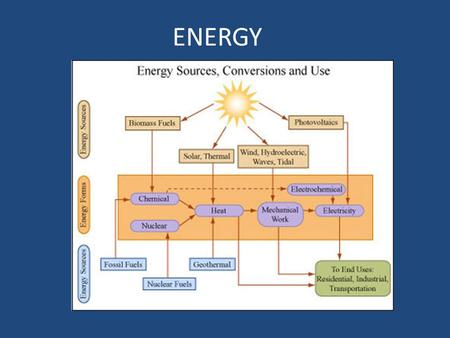 ENERGY. What is Energy Energy- Capacity to do work (Joule) Power-Rate at which work is done (Watt) Nonrenewable Sources- Limiting amount – Coal – Oil.