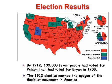 Election Results By 1912, 100,000 fewer people had voted for Wilson than had voted for Bryan in 1908. The 1912 election marked the apogee of the Socialist.