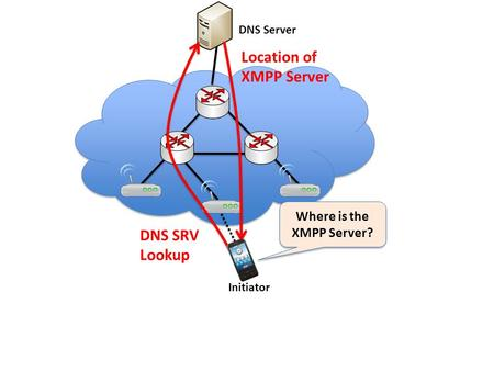 Initiator Where is the XMPP Server? DNS Server DNS SRV Lookup Location of XMPP Server.