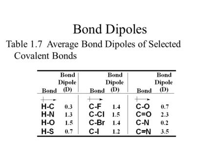 Table 1.7 Average Bond Dipoles of Selected Covalent Bonds Bond Dipoles.