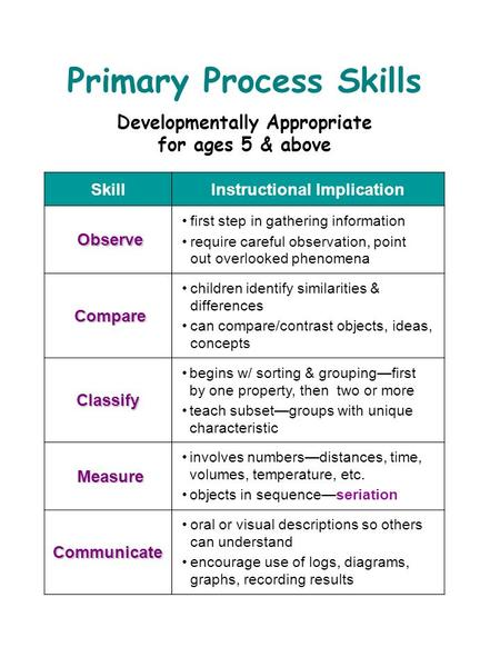 Primary Process Skills Developmentally Appropriate for ages 5 & above SkillInstructional Implication Observe first step in gathering information require.