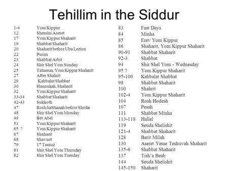 Tehillim in the Siddur 1-4Yom Kippur 12Shemini Aseret 17Yom