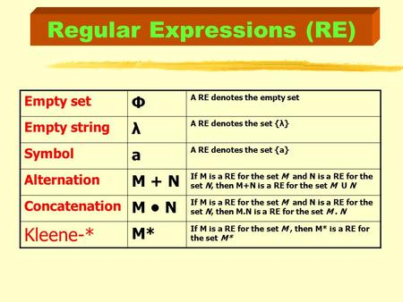 Regular Expressions (RE) Empty set Φ A RE denotes the empty set Empty string λ A RE denotes the set {λ} Symbol a A RE denotes the set {a} Alternation M.