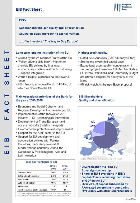 EIB Shareholders: Quality and diversification Economic and Social Cohesion and Regional Development in the enlarged EU Implementation of the Innovation.