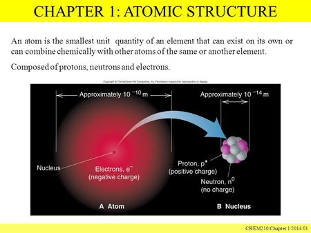 CHAPTER 1: ATOMIC STRUCTURE CHEM210/Chapter 1/2014/01 An atom is the smallest unit quantity of an element that can exist on its own or can combine chemically.