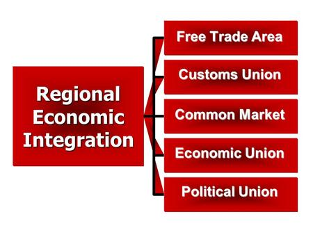 RegionalEconomicIntegration Free Trade Area Customs Union Common Market Economic Union Political Union.