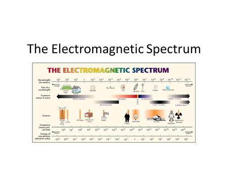 The Electromagnetic Spectrum Oooh…aaah. What is it? A spectrum is a RANGE of things The Electromagnetic Spectrum (EM Spectrum) is a RANGE of electromagnetic.