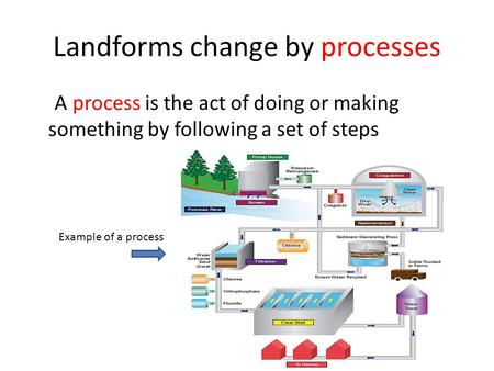 Landforms change by processes A process is the act of doing or making something by following a set of steps Example of a process.