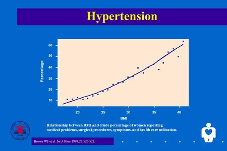 1 Hypertension BMI Percentage 2025303540 20 10 30 50 40 60 Relationship between BMI and crude percentage of women reporting medical problems, surgical.