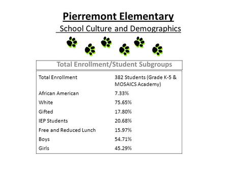 Pierremont Elementary School Culture and Demographics Total Enrollment/Student Subgroups Total Enrollment382 Students (Grade K-5 & MOSAICS Academy) African.