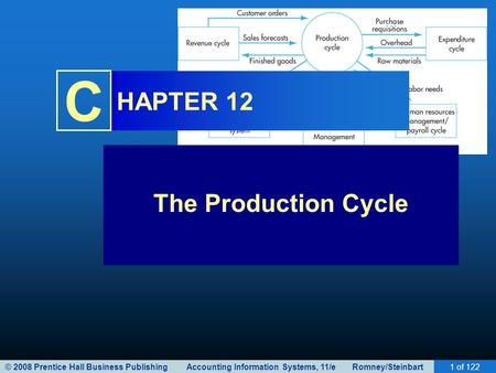 © 2008 Prentice Hall Business Publishing Accounting Information Systems, 11/e Romney/Steinbart1 of 122 C HAPTER 12 The <strong>Production</strong> Cycle.