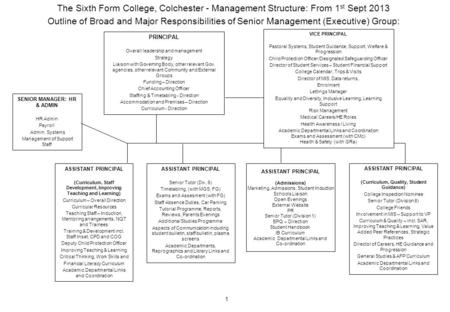 The Sixth Form College, Colchester - Management Structure: From 1 st Sept 2013 Outline of Broad and Major Responsibilities of Senior Management (Executive)