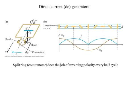 Direct current (dc) generators Split ring (commutator) does the job of reversing polarity every half cycle.