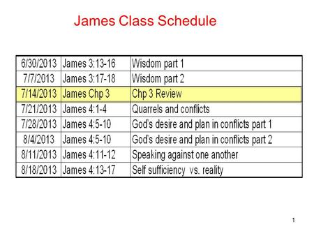 1 James Class Schedule. 2 1.Temptation to be quick with a negative response and quick to be irritable and angry - Jas 1:19-20 2. Temptation to be only.