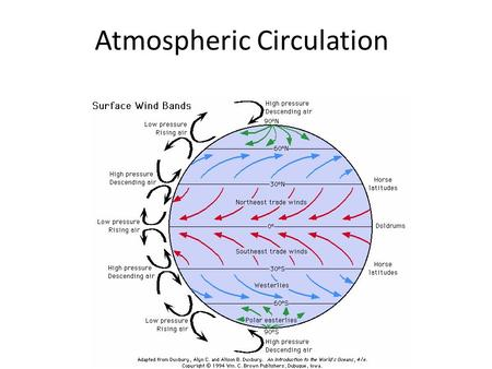 Atmospheric Circulation. 1. Global Convection Currents Equator = warm  rising air Poles = cold  sinking air.