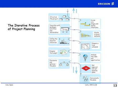 The Iterative Process of Project Planning 13 Structure the project