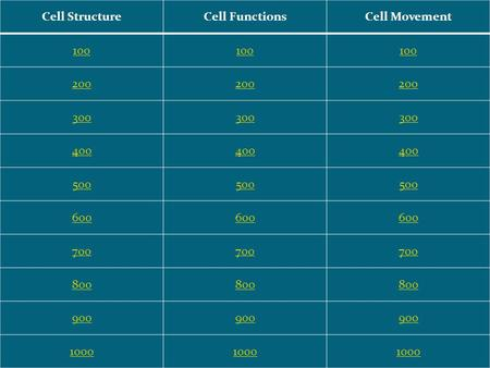 Cell StructureCell FunctionsCell Movement 100 200 300 400 500 600 700 800 900 1000.