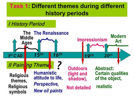 Task 1: Different themes during different history periods 5 th C AD 15 th 16 th 19 th 20 th The Middle Ages The Renaissance Impressionism Modern Art Ⅰ.