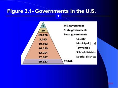 Figure 3.1- Governments in the U.S.  Back. Figure 3.2- Systems of Government  Back.