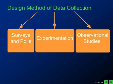 C1, L2, S1 Design Method of Data Collection Surveys and Polls Experimentation Observational Studies.