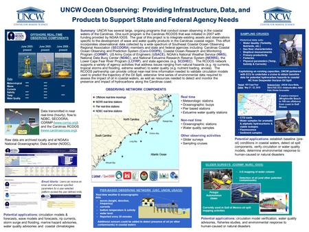 UNCW Ocean Observing: Providing Infrastructure, Data, and Products to Support State and Federal Agency Needs AQUARIUS NOAA's Undersea Research Center (NIUST,