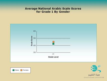 Average National Arabic Scale Scores for Grade 1 By Gender MalesFemales 350 450 650 01 Grade Level Scale Score 550.