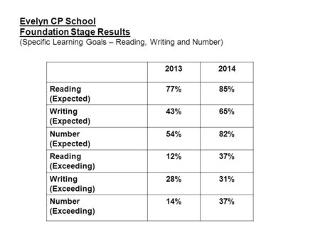 Evelyn CP School Foundation Stage Results (Specific Learning Goals – Reading, Writing and Number) 20132014 Reading (Expected) 77%85% Writing (Expected)